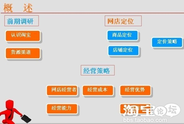 淘宝网店开店步骤流程图