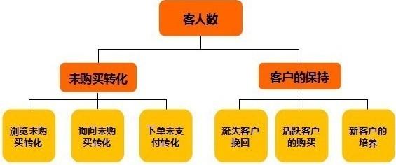 ②客户关系管理系统的融合