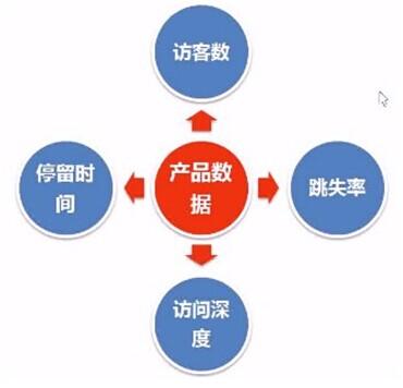 销售的八个步骤