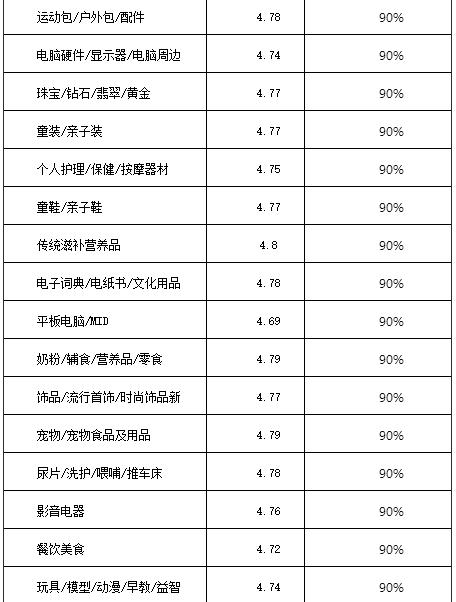 2016淘宝/天猫双十一活动报名规