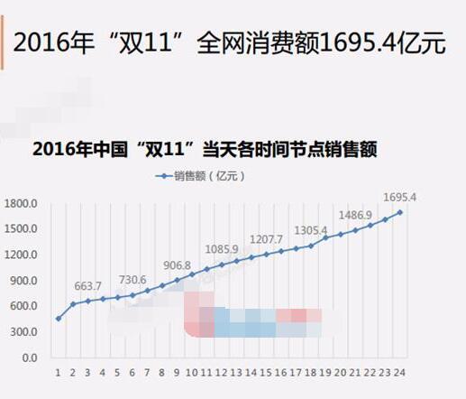 2017淘宝天猫双11分析报告出炉 双十一数据抢先看!图片