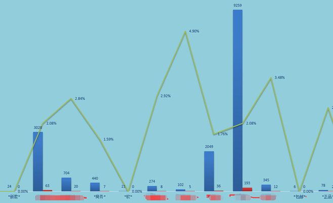 生意参谋数据分析