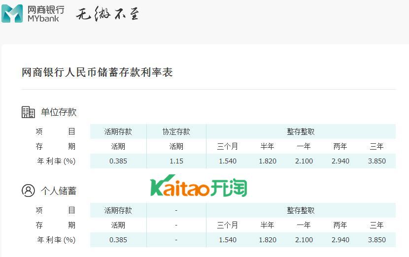 网商银行存款利率表