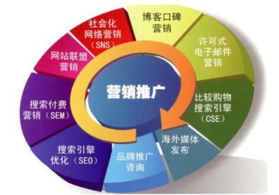 seo站外推广的多种方法