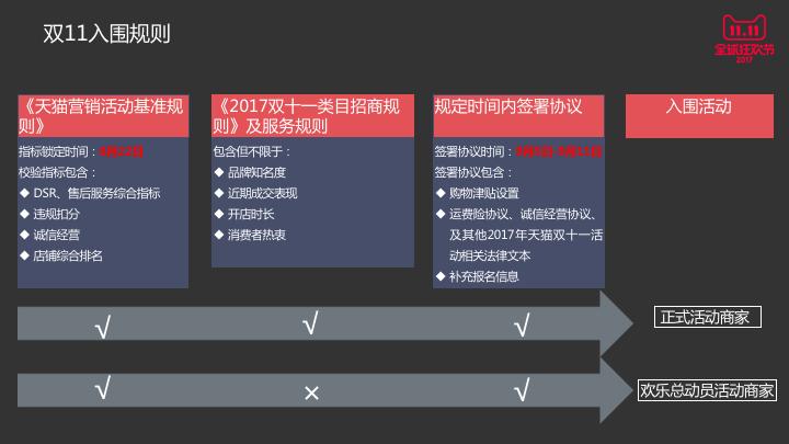 淘宝双十一报名入口及报名流程介绍
