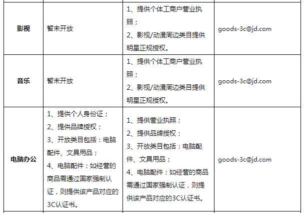 2018京东商家入驻条件是什么?商家怎么入驻京东?