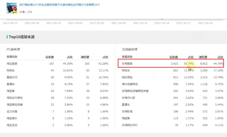 如何分析淘宝竞争对手的数据?没出现在TOP榜单的怎么分析?