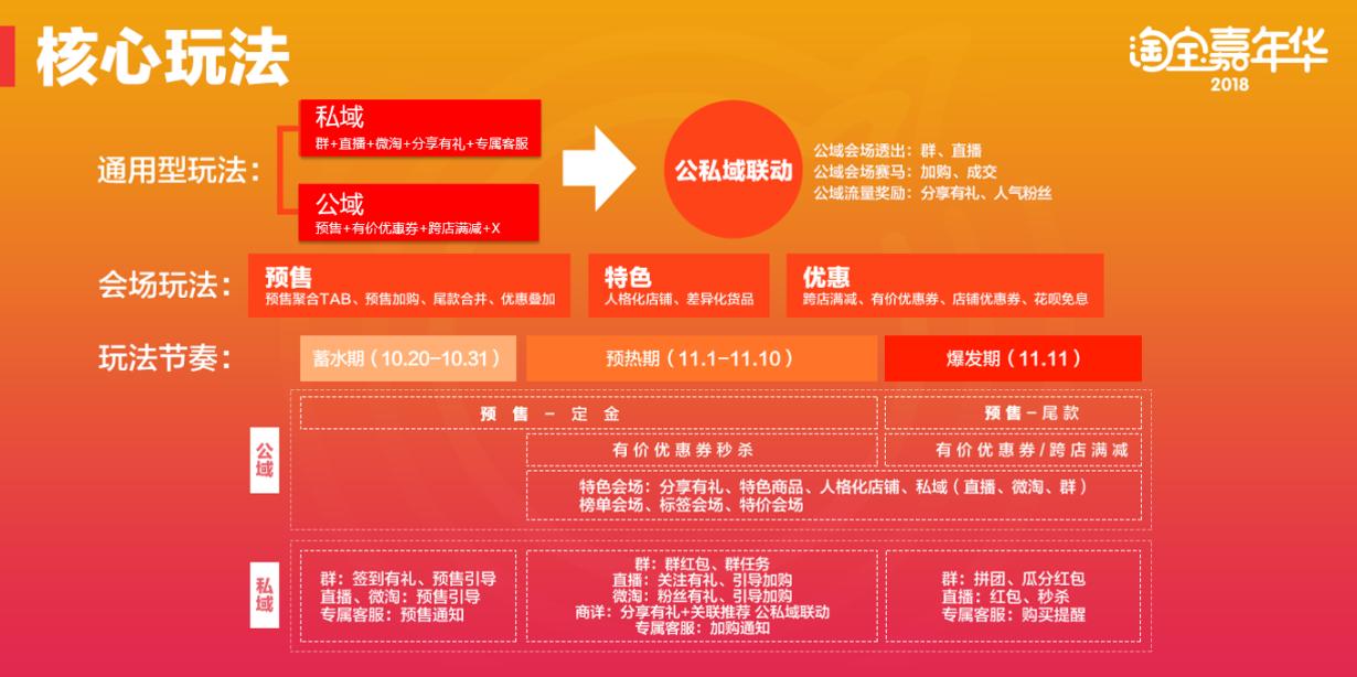 2018淘宝嘉年华核心玩法