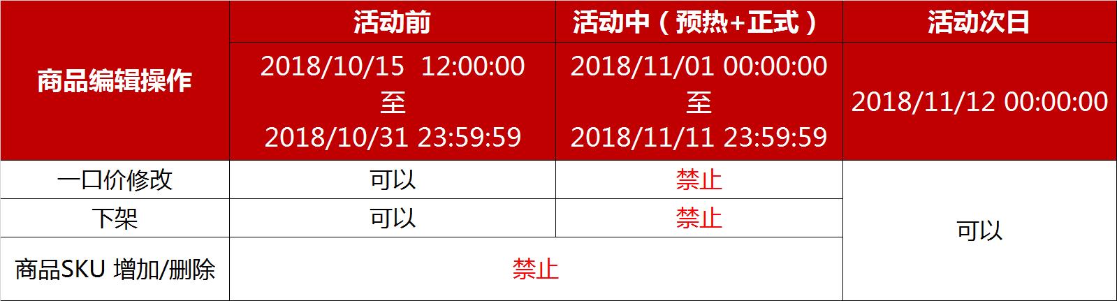 天猫双十一活动商品编辑操作时间段说明
