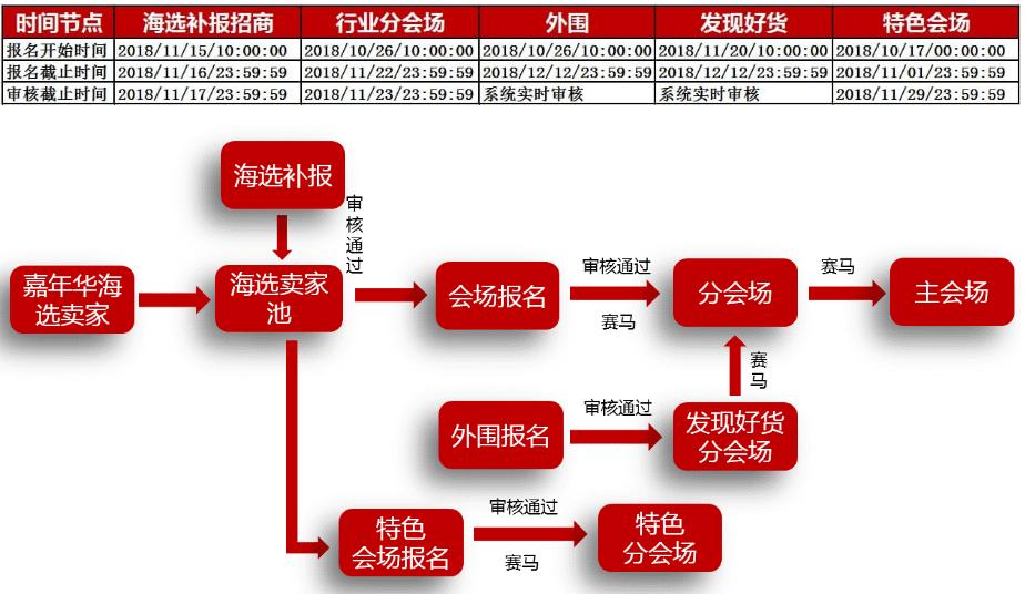 2018年淘宝1212活动招商规则汇总.png