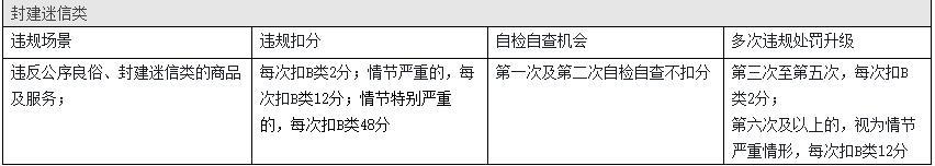 淘宝发布违禁信息部分违规商品或信息管理规则是什么?